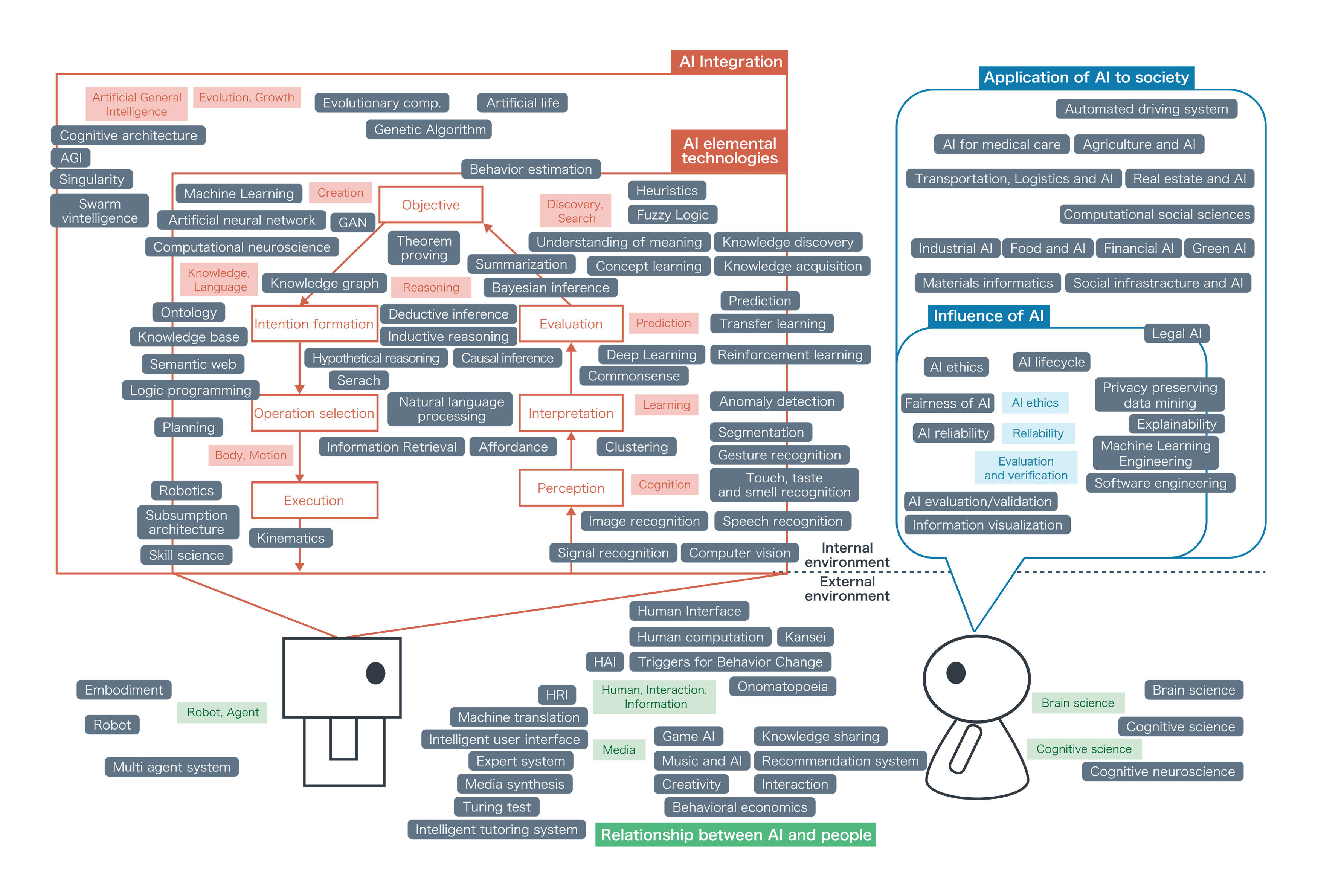 A Flow of intelligence activity