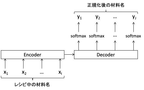 材料名正規化のモデル