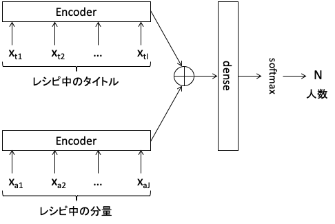 人数換算のモデル