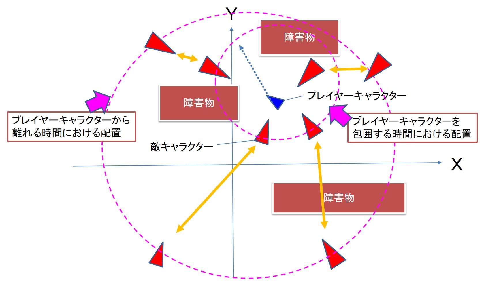 プレーヤを攻撃する包囲と離散のリズム