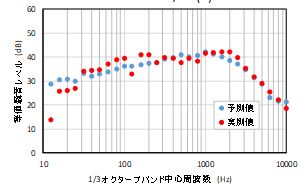学習後騒音予測結果と計測結果