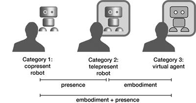 図2 ロボットの身体性と存在性