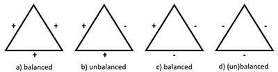 図3 バランス理論における3者の関係